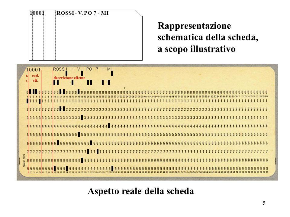 Rappresentazione schematica della scheda, a scopo illustrativo