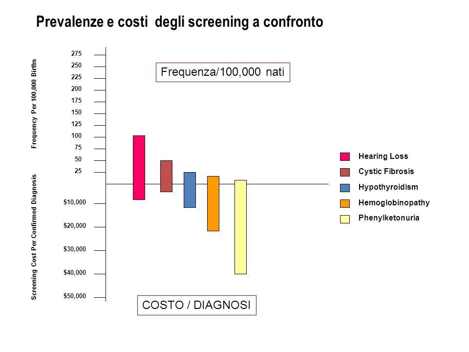 Prevalenze e costi degli screening a confronto