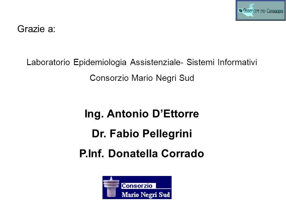 P.Inf. Donatella Corrado