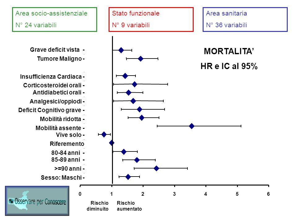 MORTALITA' HR e IC al 95% Area socio-assistenziale N° 24 variabili