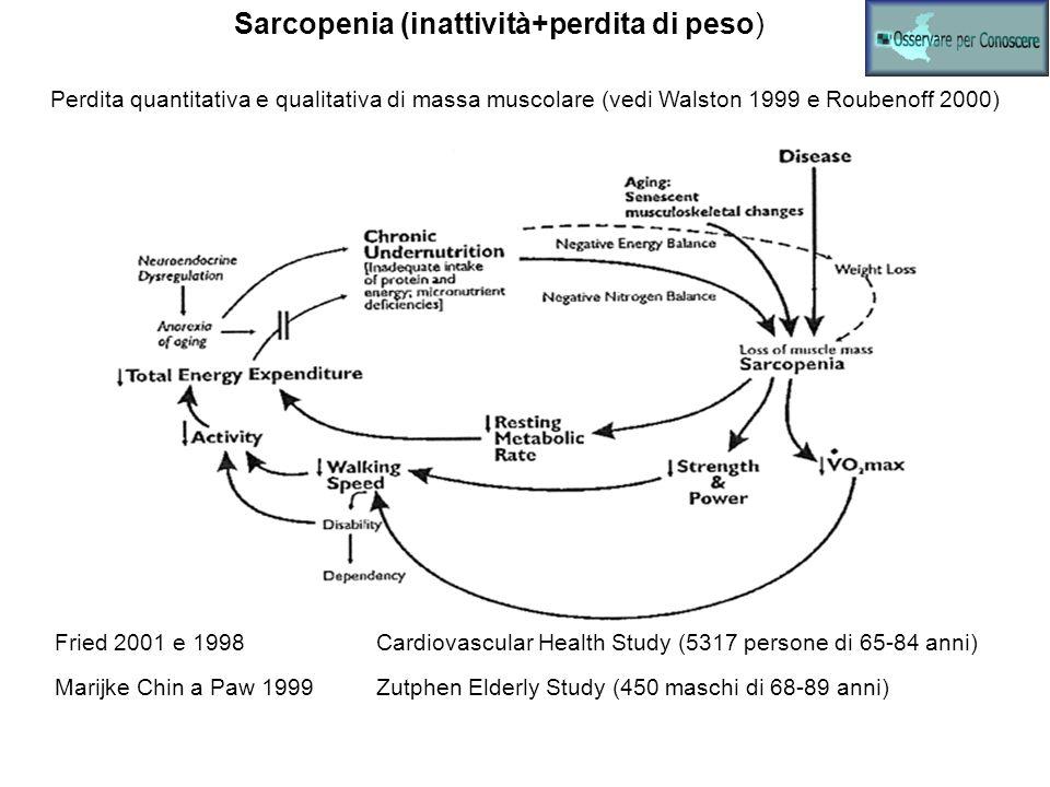 Sarcopenia (inattività+perdita di peso)
