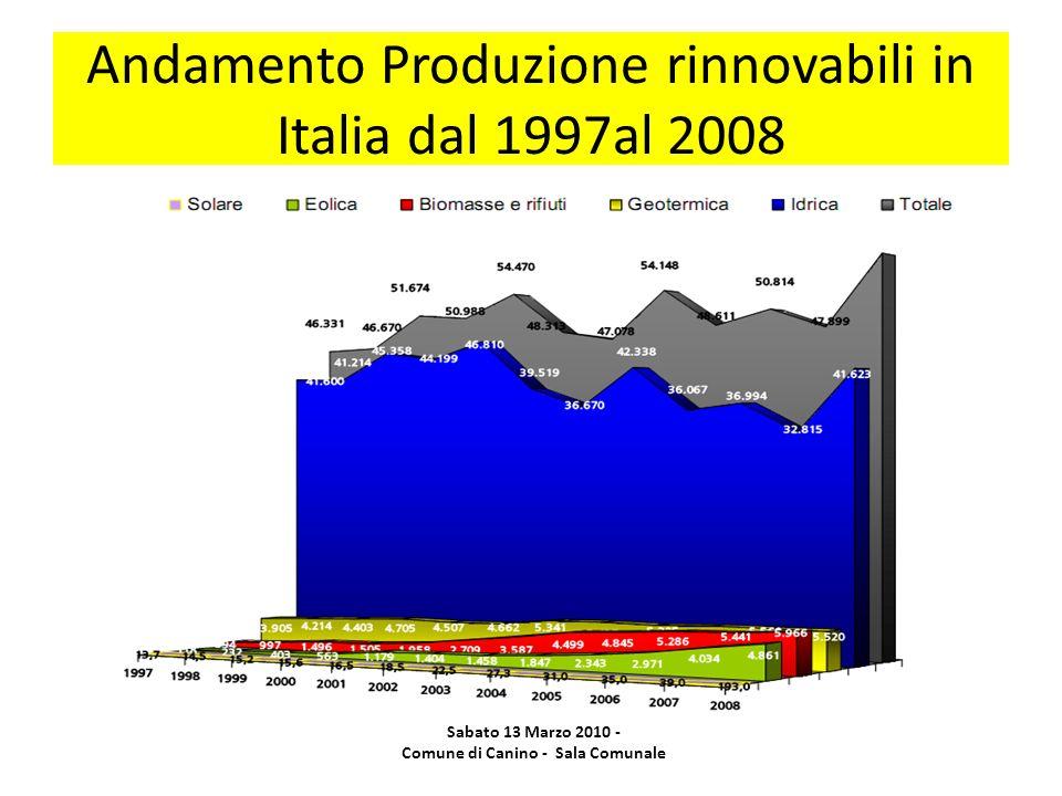 Andamento Produzione rinnovabili in Italia dal 1997al 2008