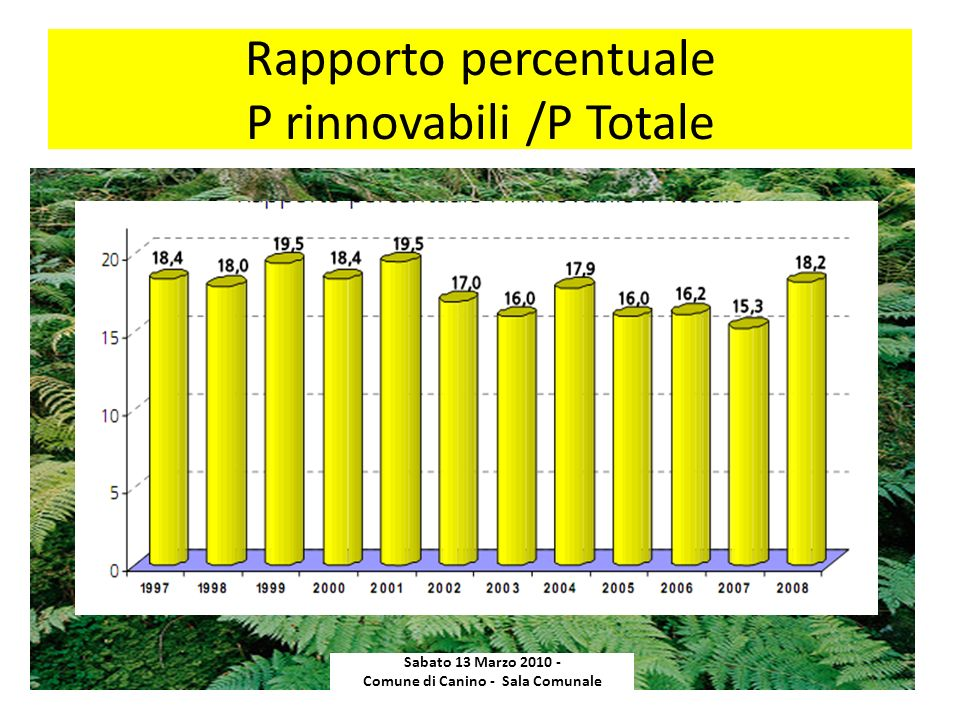 Rapporto percentuale P rinnovabili /P Totale