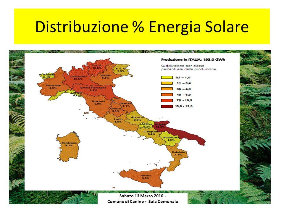 Distribuzione % Energia Solare