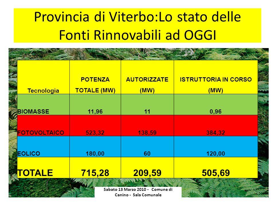 Provincia di Viterbo:Lo stato delle Fonti Rinnovabili ad OGGI
