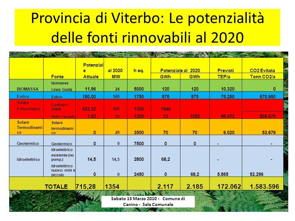 Provincia di Viterbo: Le potenzialità delle fonti rinnovabili al 2020