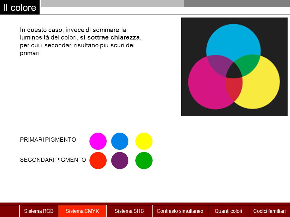 Il colore In questo caso, invece di sommare la luminosità dei colori, si sottrae chiarezza, per cui i secondari risultano più scuri dei primari.