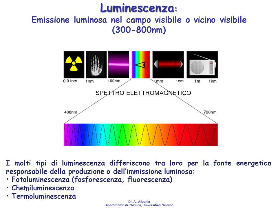 Luminescenza: Emissione luminosa nel campo visibile o vicino visibile (300-800nm) SPETTRO ELETTROMAGNETICO.