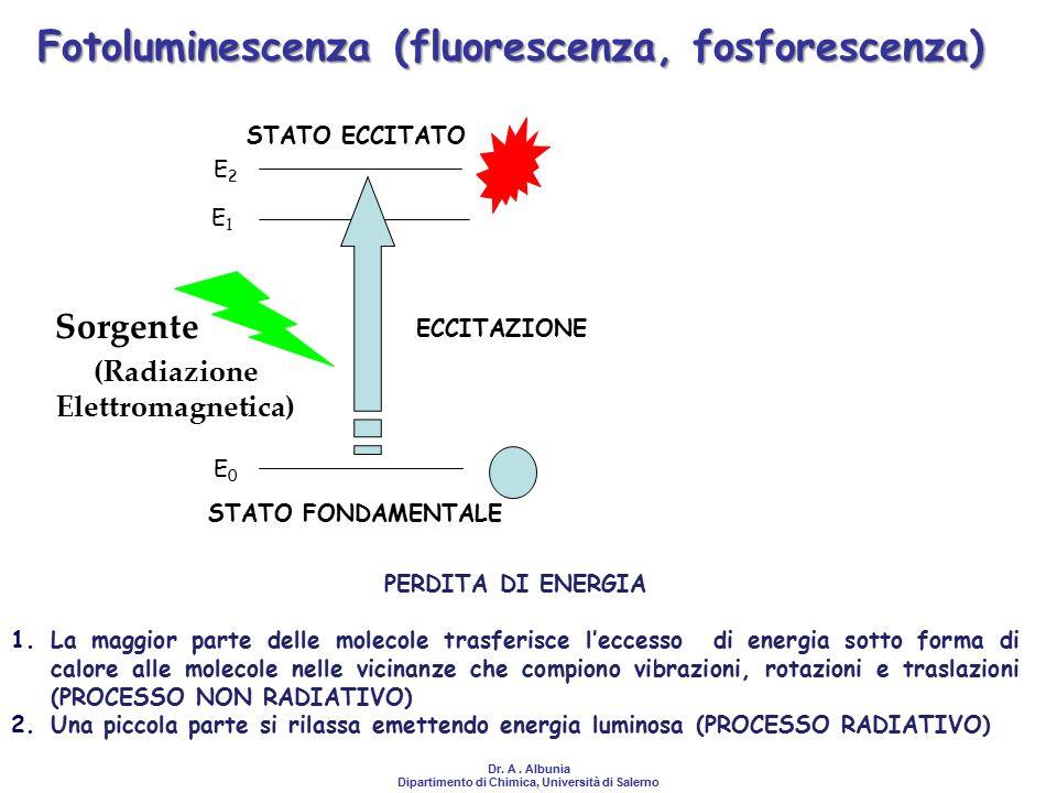 Fotoluminescenza (fluorescenza, fosforescenza)