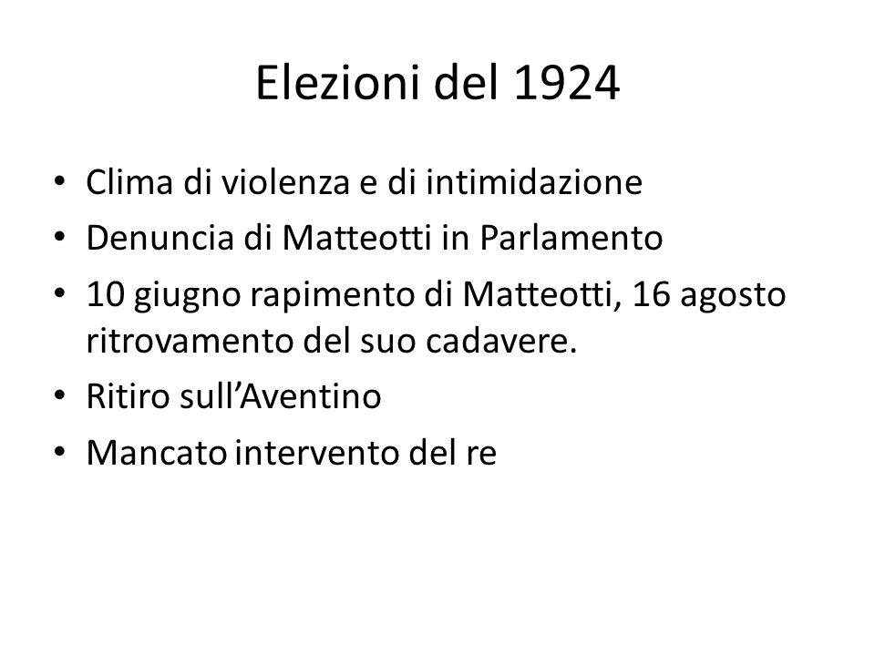 Elezioni del 1924 Clima di violenza e di intimidazione