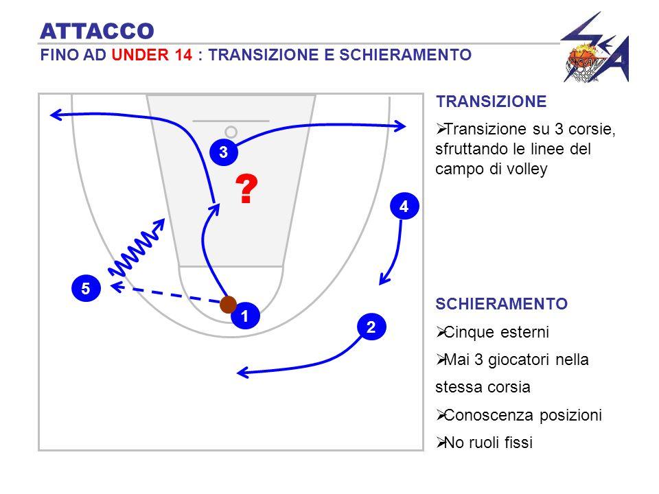 ATTACCO FINO AD UNDER 14 : TRANSIZIONE E SCHIERAMENTO TRANSIZIONE