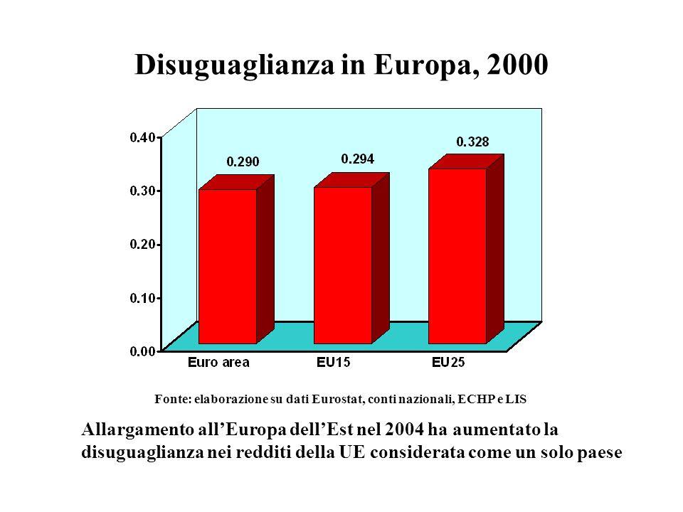Disuguaglianza in Europa, 2000