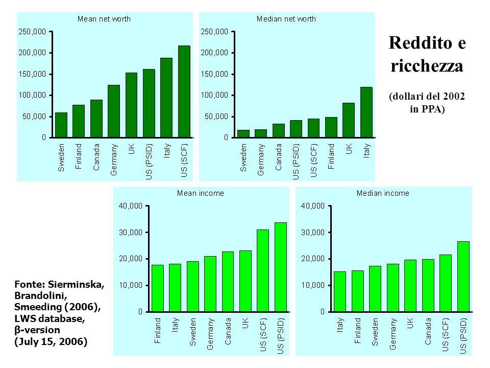 Reddito e ricchezza (dollari del 2002 in PPA)