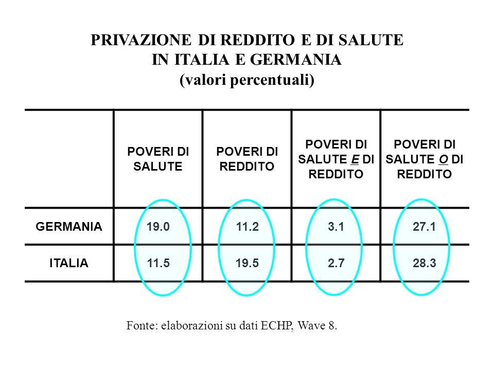 PRIVAZIONE DI REDDITO E DI SALUTE IN ITALIA E GERMANIA