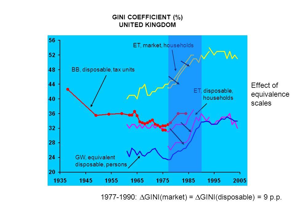 1977-1990: GINI(market) = GINI(disposable) = 9 p.p.