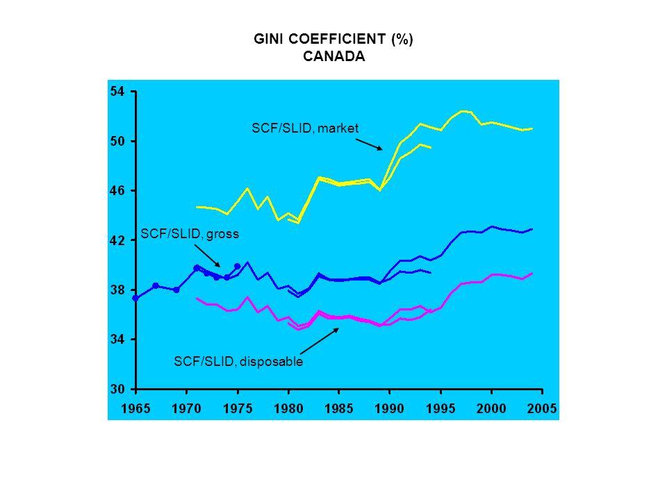GINI COEFFICIENT (%) CANADA