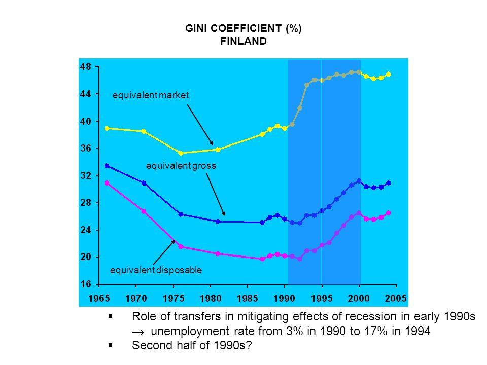 GINI COEFFICIENT (%) FINLAND.