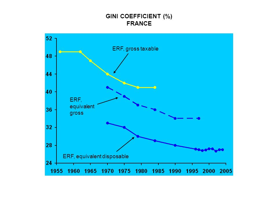 GINI COEFFICIENT (%) FRANCE