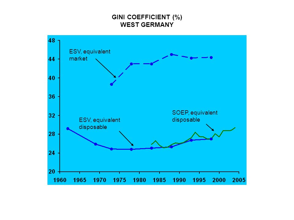 GINI COEFFICIENT (%) WEST GERMANY