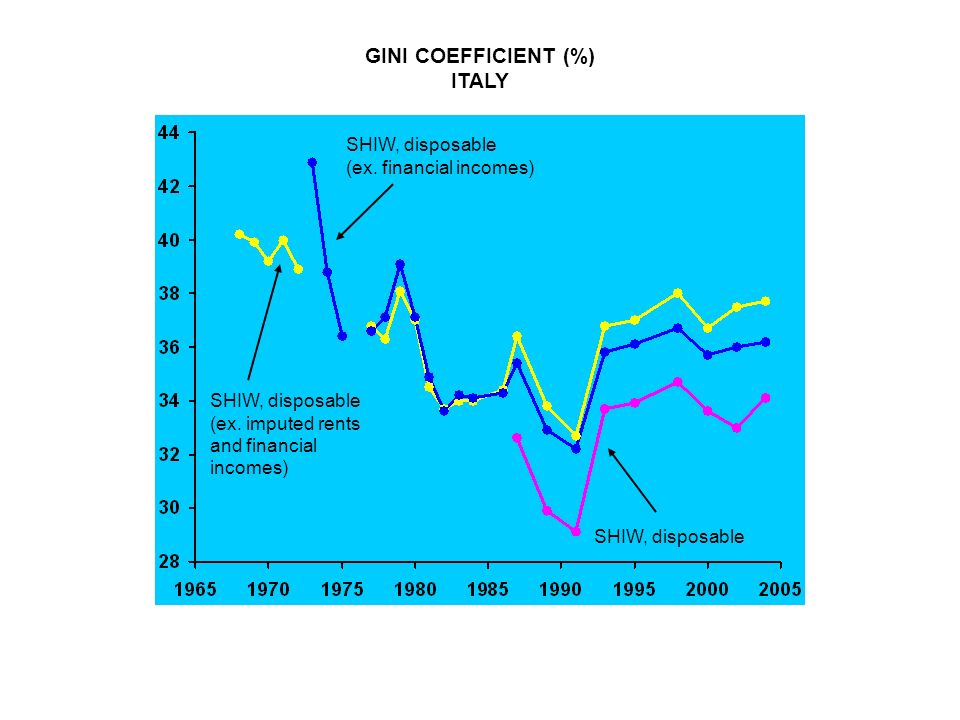 GINI COEFFICIENT (%) ITALY