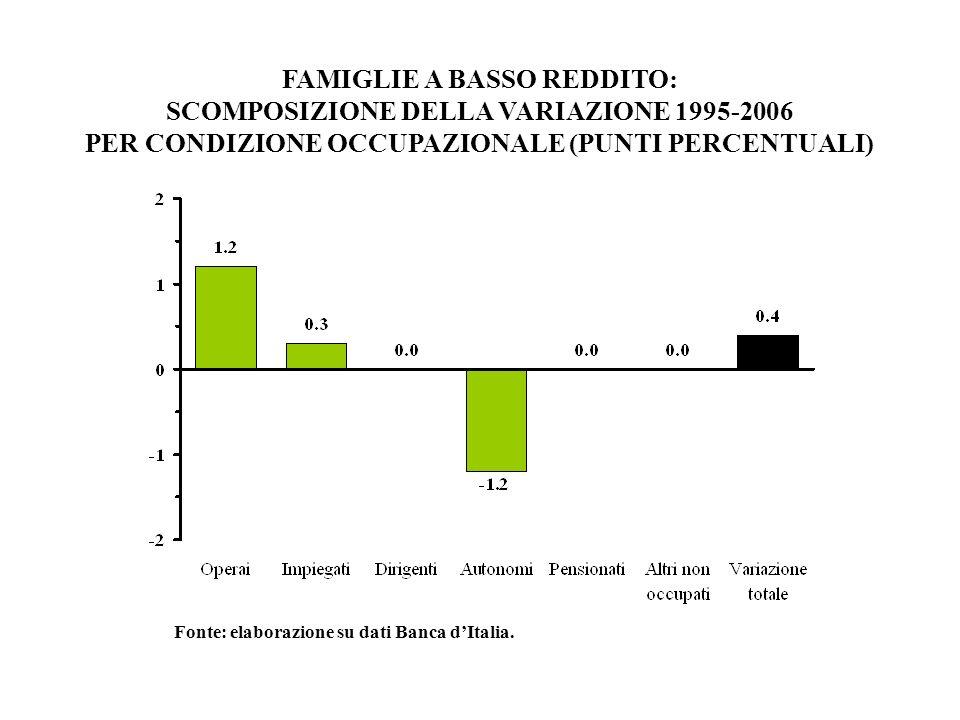 FAMIGLIE A BASSO REDDITO: SCOMPOSIZIONE DELLA VARIAZIONE 1995-2006