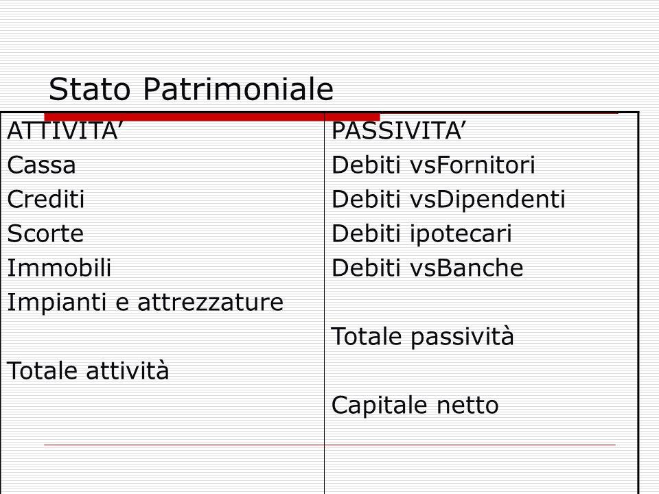 Stato Patrimoniale ATTIVITA' Cassa Crediti Scorte Immobili