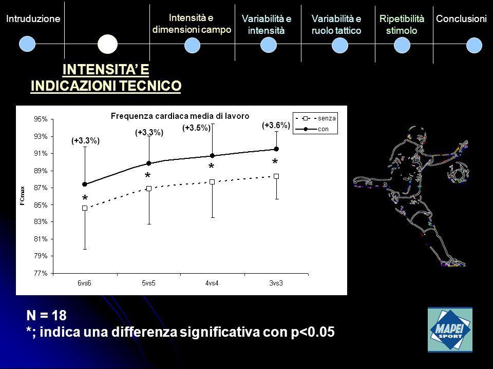 INTENSITA' E INDICAZIONI TECNICO