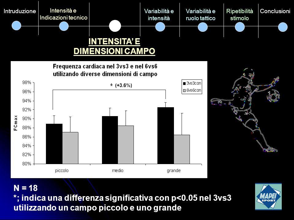 INTENSITA' E DIMENSIONI CAMPO