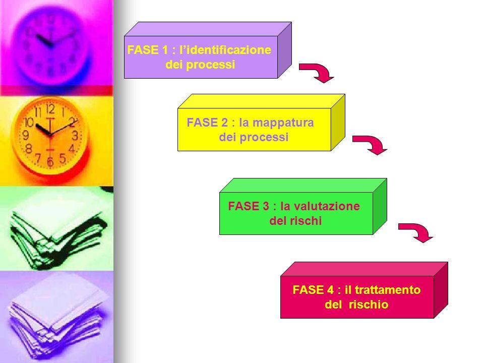 FASE 1 : l'identificazione