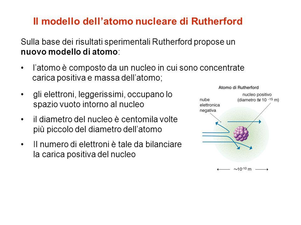Il modello dell'atomo nucleare di Rutherford