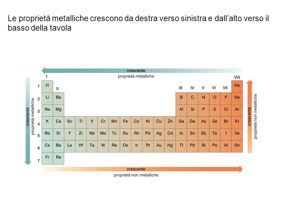 Le proprietà metalliche crescono da destra verso sinistra e dall'alto verso il basso della tavola