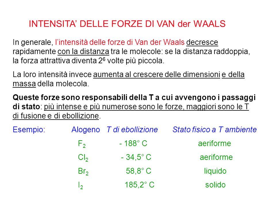 INTENSITA' DELLE FORZE DI VAN der WAALS