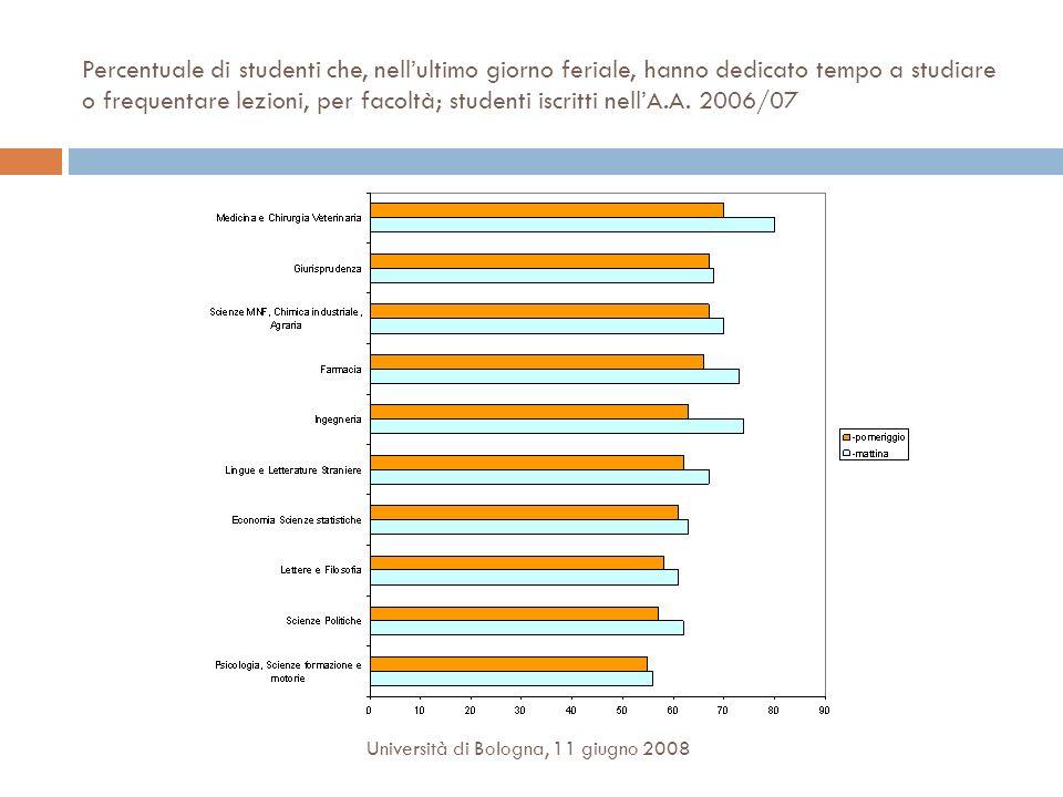 Percentuale di studenti che, nell'ultimo giorno feriale, hanno dedicato tempo a studiare o frequentare lezioni, per facoltà; studenti iscritti nell'A.A. 2006/07