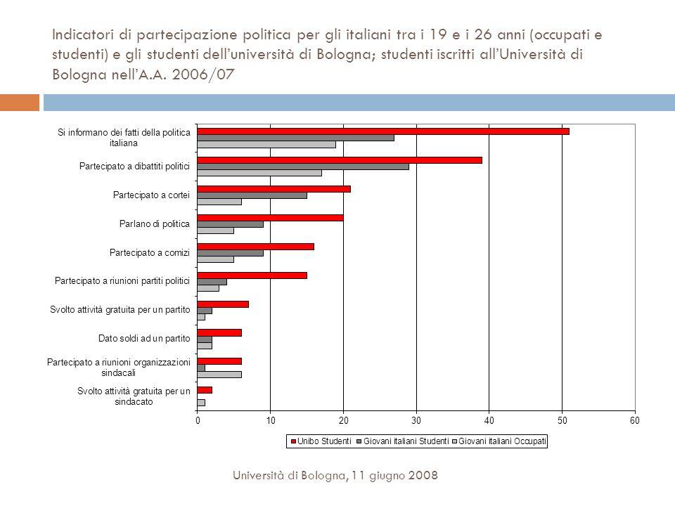 Indicatori di partecipazione politica per gli italiani tra i 19 e i 26 anni (occupati e studenti) e gli studenti dell'università di Bologna; studenti iscritti all'Università di Bologna nell'A.A. 2006/07