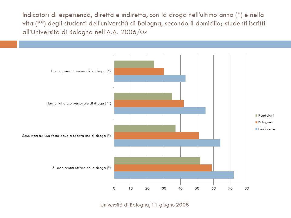 Indicatori di esperienza, diretta e indiretta, con la droga nell'ultimo anno (*) e nella vita (**) degli studenti dell'università di Bologna, secondo il domicilio; studenti iscritti all'Università di Bologna nell'A.A. 2006/07