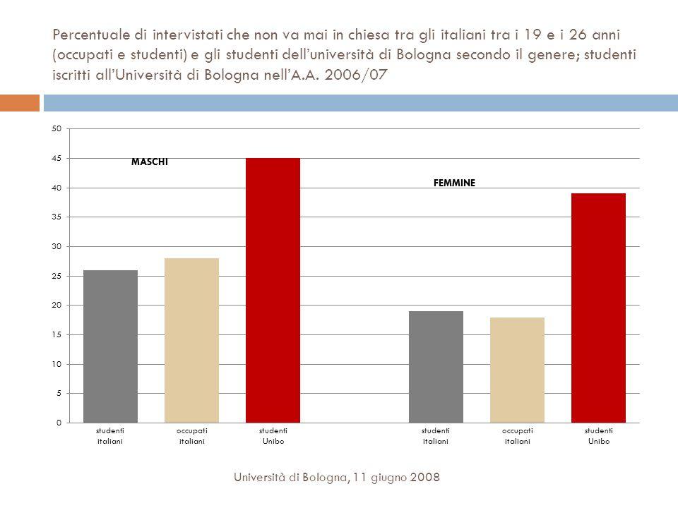 Percentuale di intervistati che non va mai in chiesa tra gli italiani tra i 19 e i 26 anni (occupati e studenti) e gli studenti dell'università di Bologna secondo il genere; studenti iscritti all'Università di Bologna nell'A.A. 2006/07