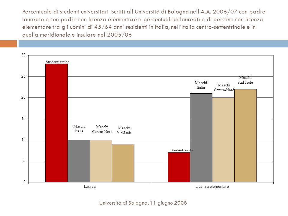 Percentuale di studenti universitari iscritti all'Università di Bologna nell'A.A. 2006/07 con padre laureato o con padre con licenza elementare e percentuali di laureati o di persone con licenza elementare tra gli uomini di 45/64 anni residenti in Italia, nell'Italia centro-settentrinale e in quella meridionale e insulare nel 2005/06
