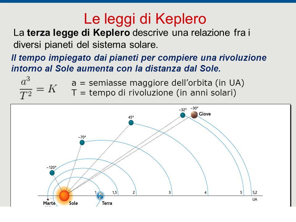 Le leggi di Keplero La terza legge di Keplero descrive una relazione fra i diversi pianeti del sistema solare.