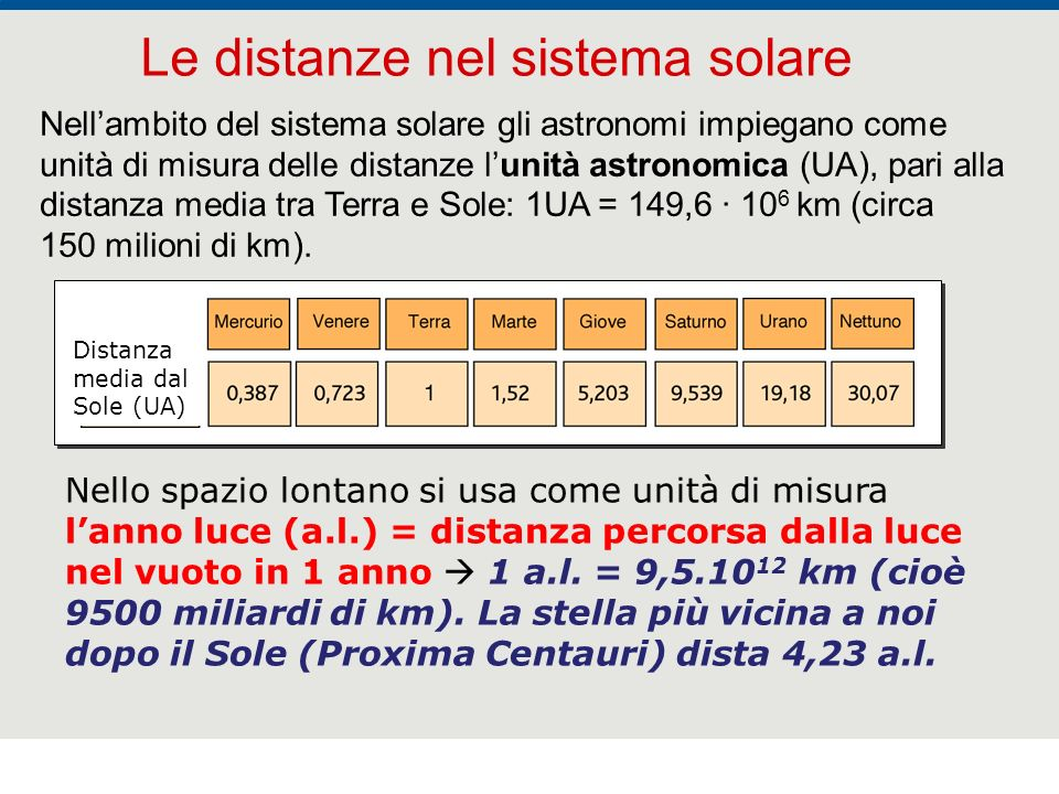 Le distanze nel sistema solare