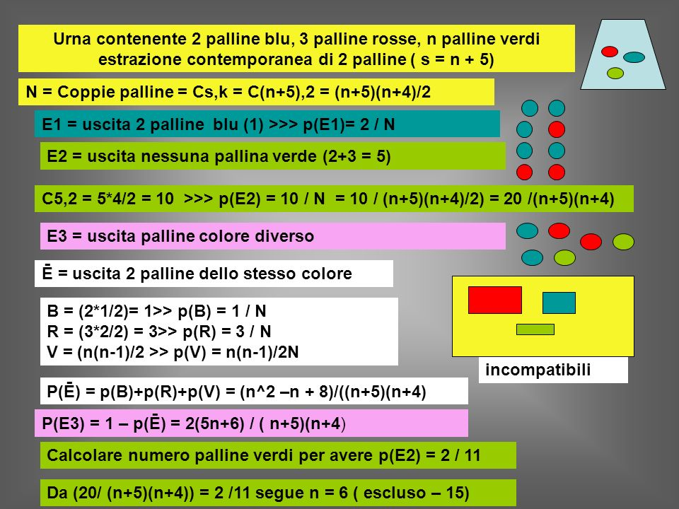 Urna contenente 2 palline blu, 3 palline rosse, n palline verdi estrazione contemporanea di 2 palline ( s = n + 5)
