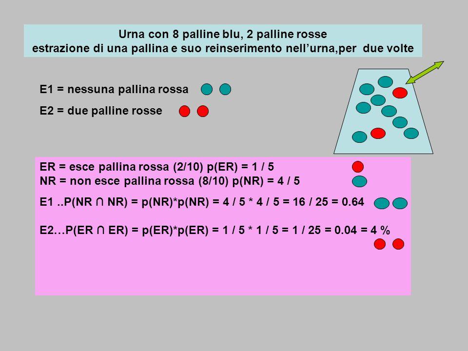 Urna con 8 palline blu, 2 palline rosse estrazione di una pallina e suo reinserimento nell'urna,per due volte