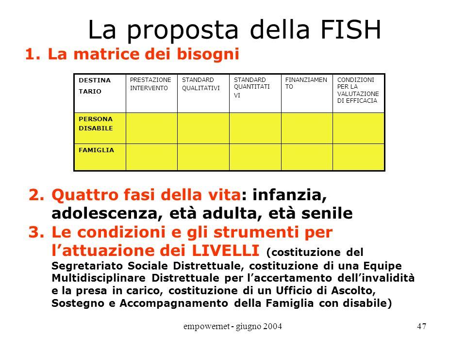 La proposta della FISH La matrice dei bisogni