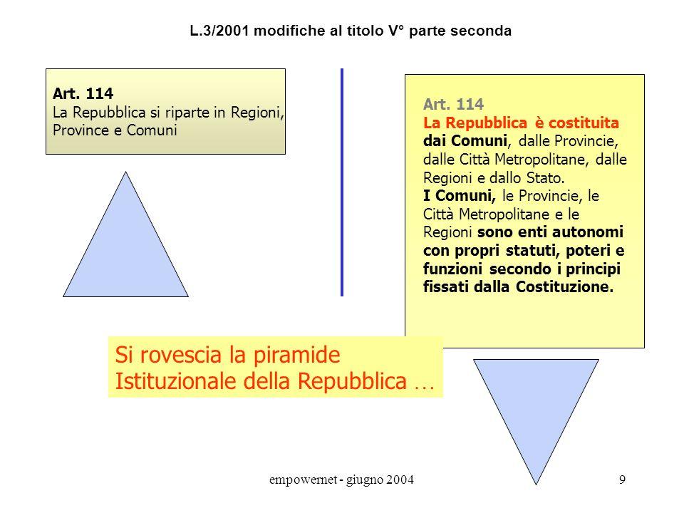 Si rovescia la piramide Istituzionale della Repubblica …