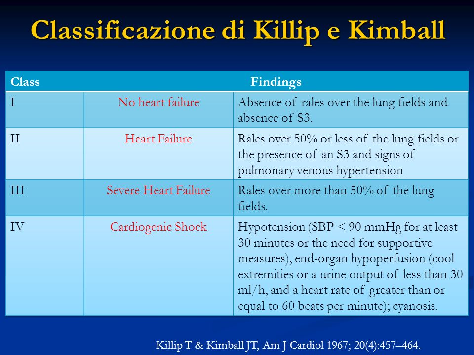 Classificazione di Killip e Kimball