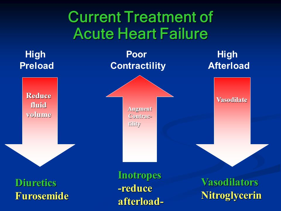Current Treatment of Acute Heart Failure