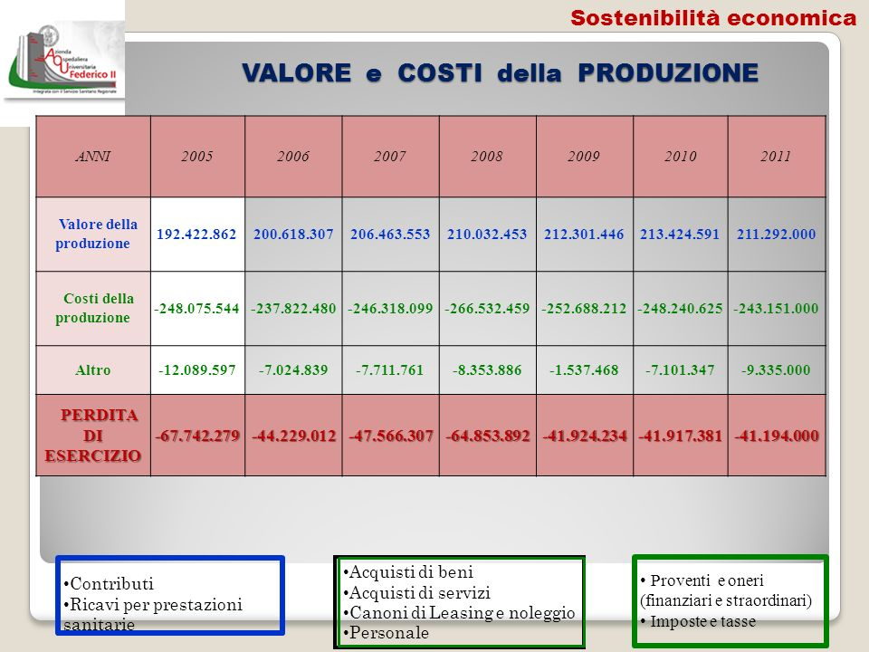 VALORE e COSTI della PRODUZIONE