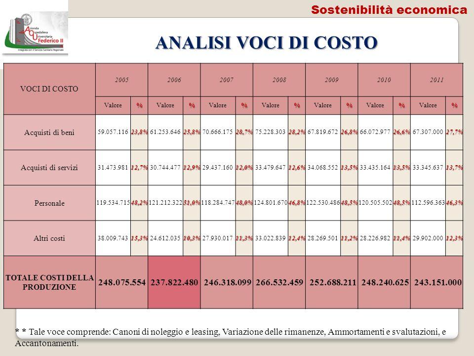 TOTALE COSTI DELLA PRODUZIONE
