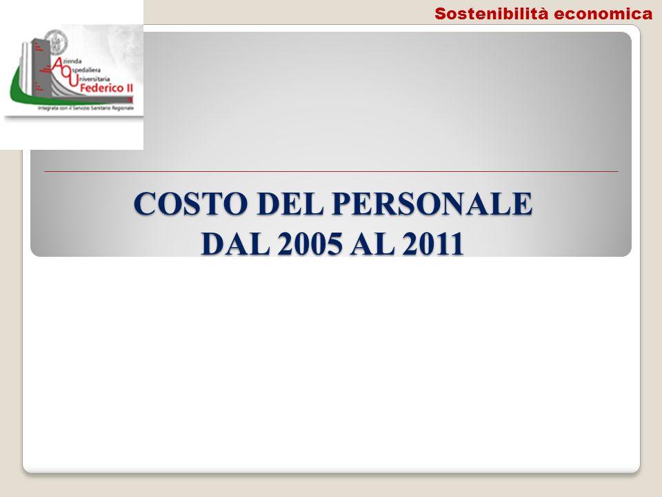 COSTO DEL PERSONALE DAL 2005 AL 2011