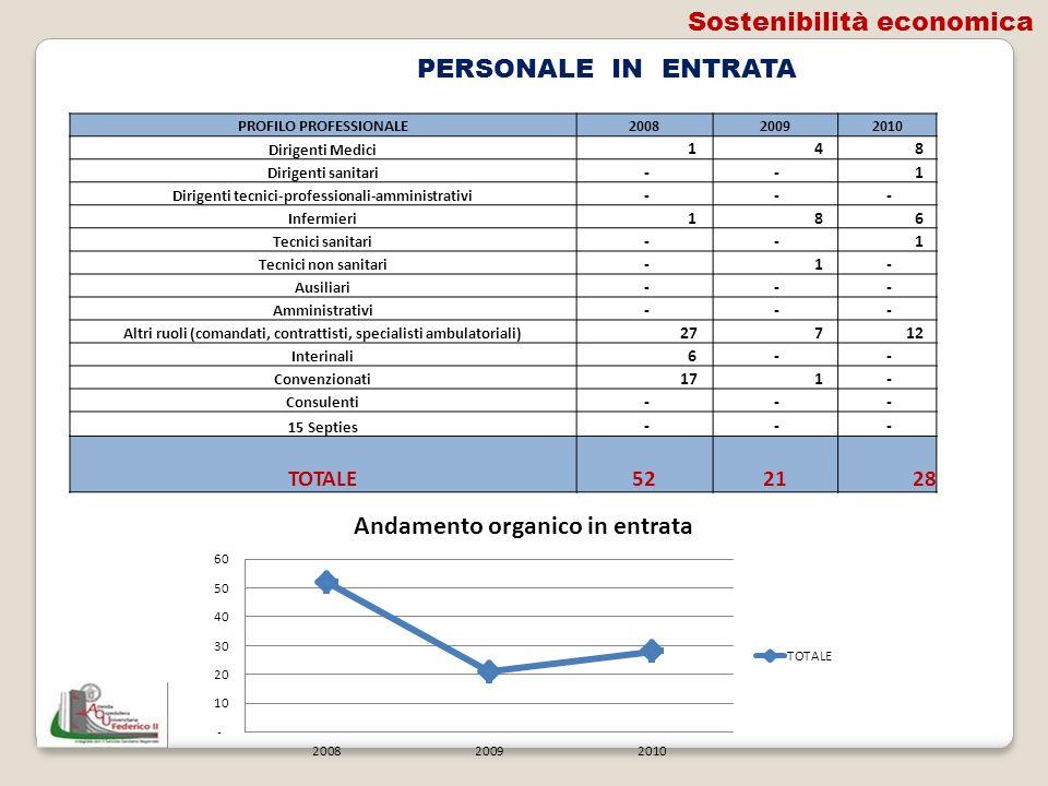 Sostenibilità economica PERSONALE IN ENTRATA
