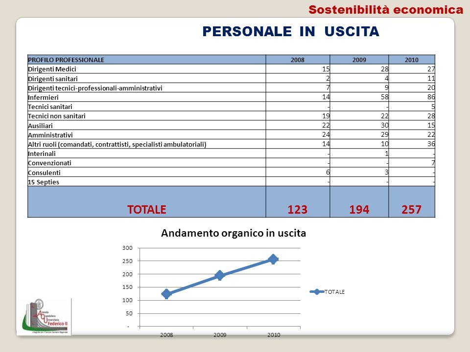PERSONALE IN USCITA TOTALE 123 194 257 Sostenibilità economica 15 28